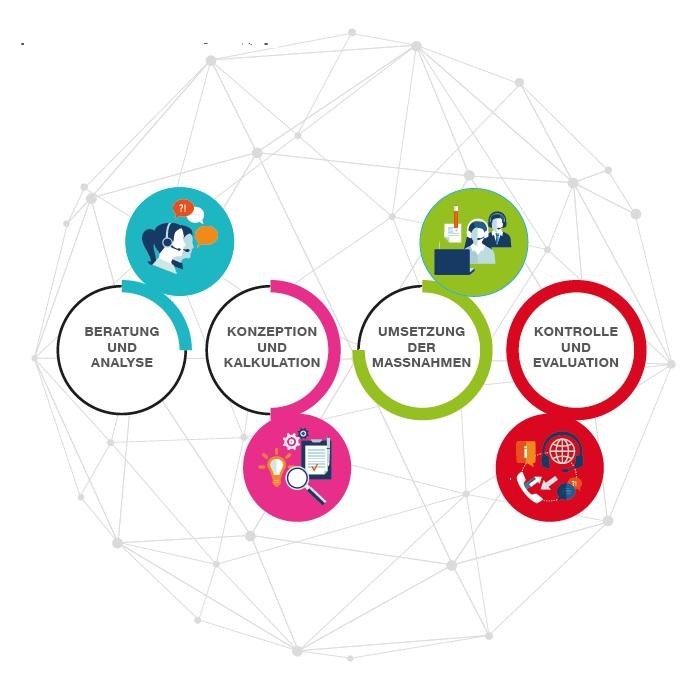 Grafik für die Darstellung von Kommunikation